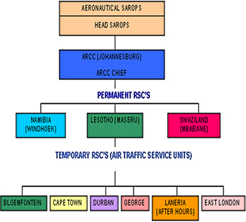 Structure of SASAR - Department-of-Transport